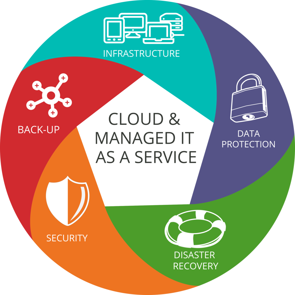 managed services 1024x1024